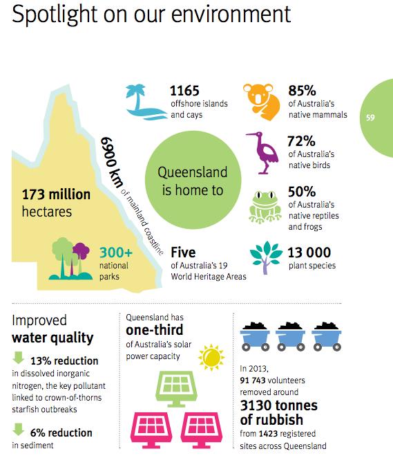QLD plan environment spotlight